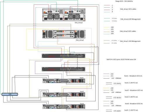 vmware Topology iSCSI-LAN v2